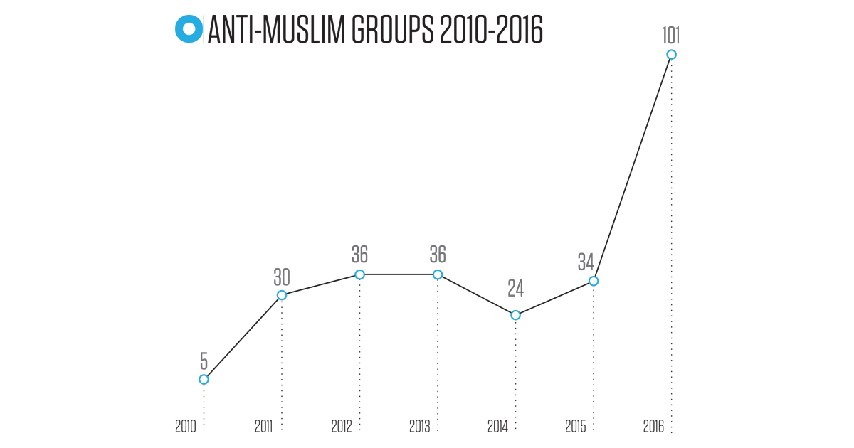 Anti-Muslim | Southern Poverty Law Center