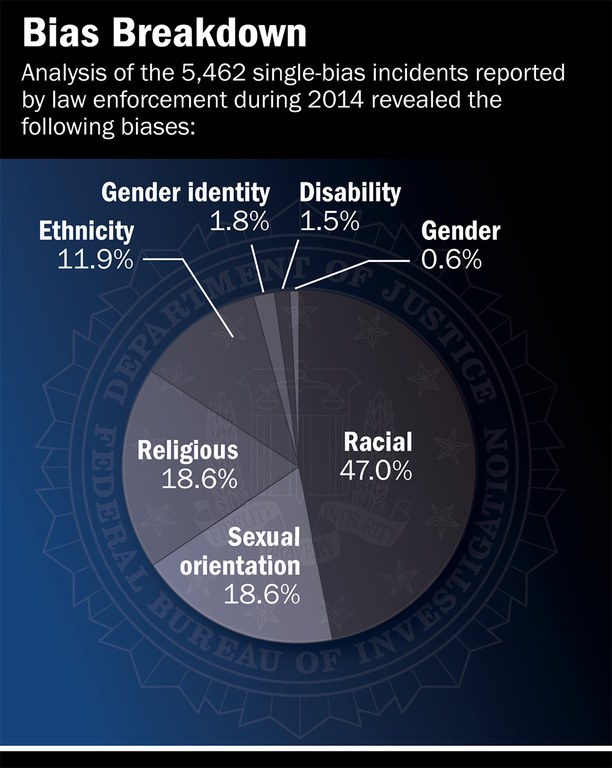 Bias Breakdown of Hate Crimes, FBI