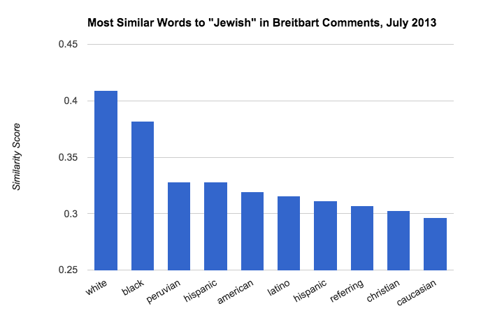 Breitbart Anti-Semitic Comments