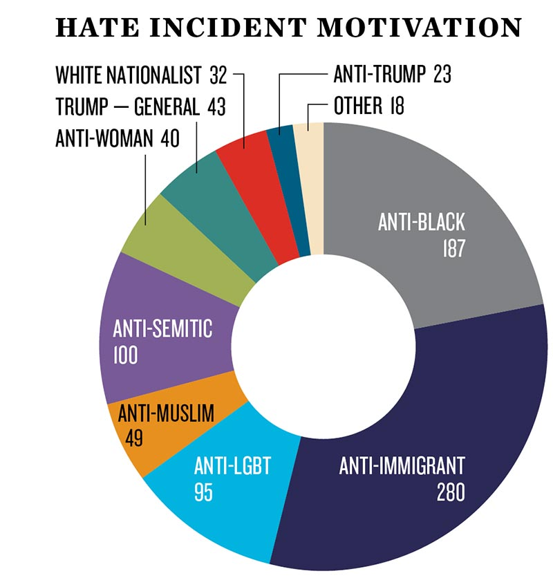 ten days after harassment and intimidation in the aftermath of the
