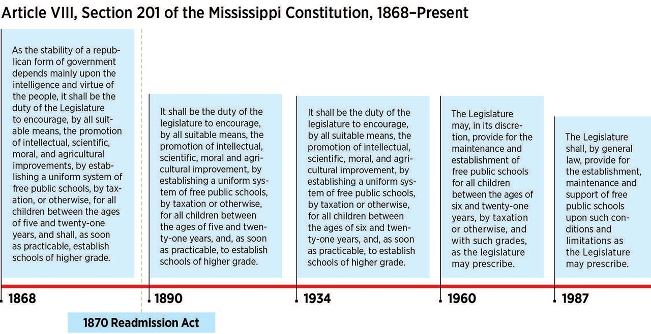 Education Reform Urged Age Based Grade >> Mississippi S Broken Education Promise A Timeline Southern