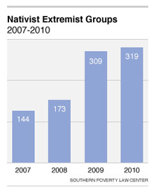 Nativist Extremist Groups 2007-2010