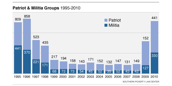 Patriot and Militia Groups 1995-2010
