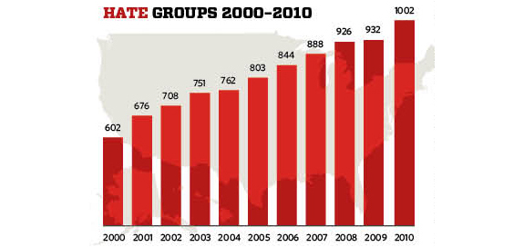 2010 Hate Groups Graph
