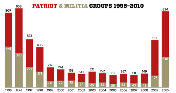 2010 Patriot/Militia Groups Graph