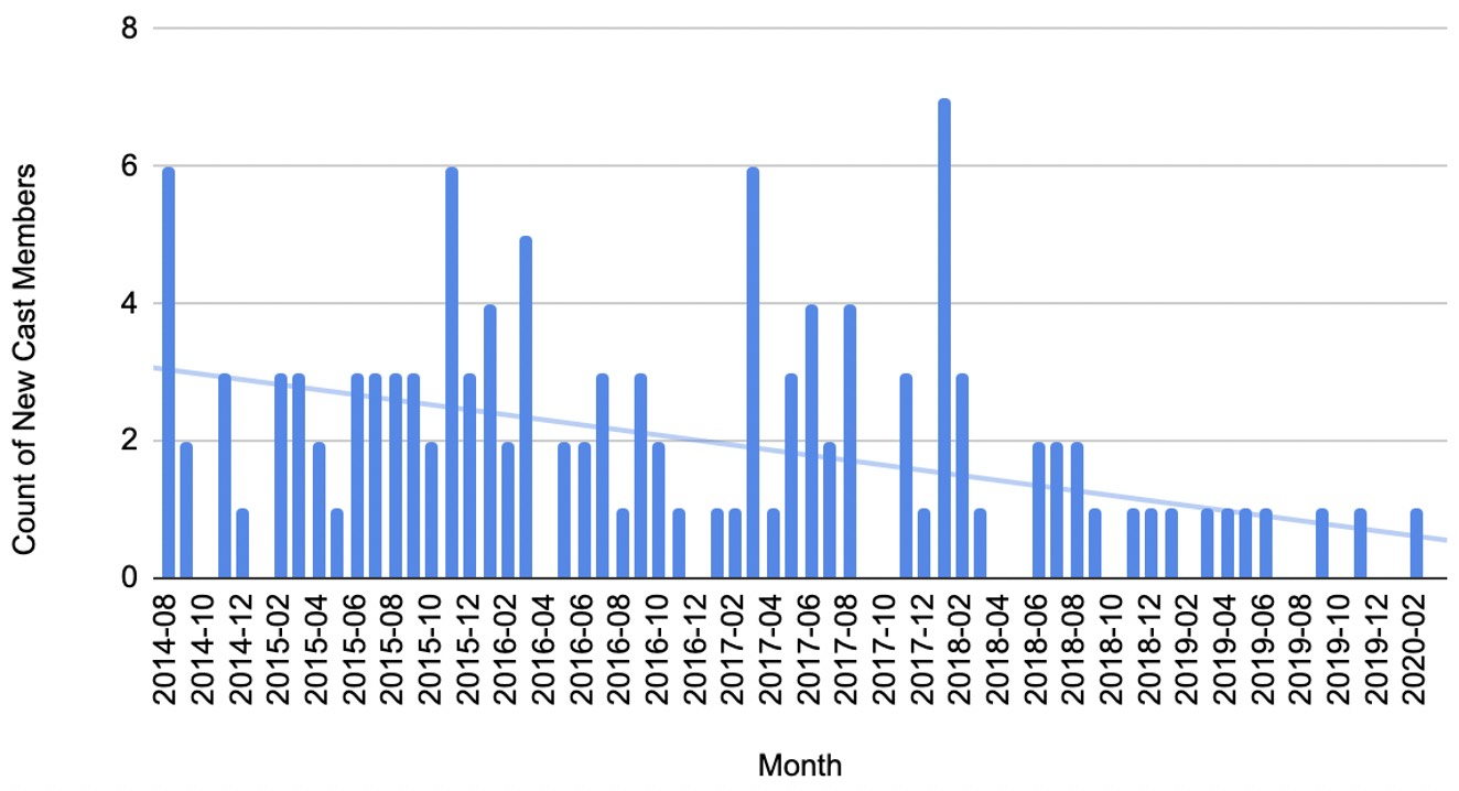 """New cast member appearances per month on """"The Daily Shoah,"""" 2014-20"""