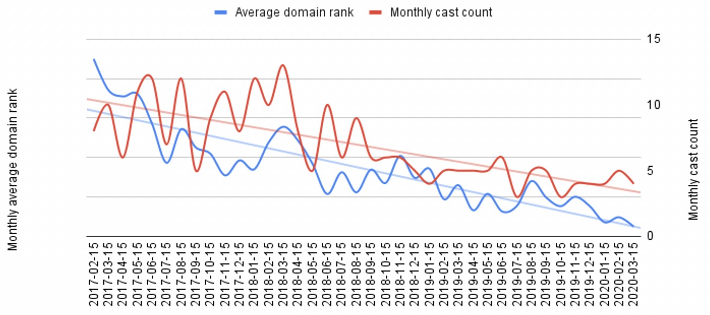 The Daily Shoah's decline in domain rank and cast count, 2017-20