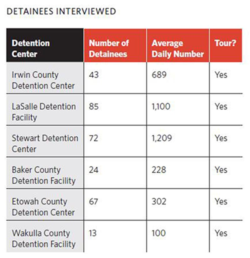 shadow prisons immigrant detention in the south southern poverty law center