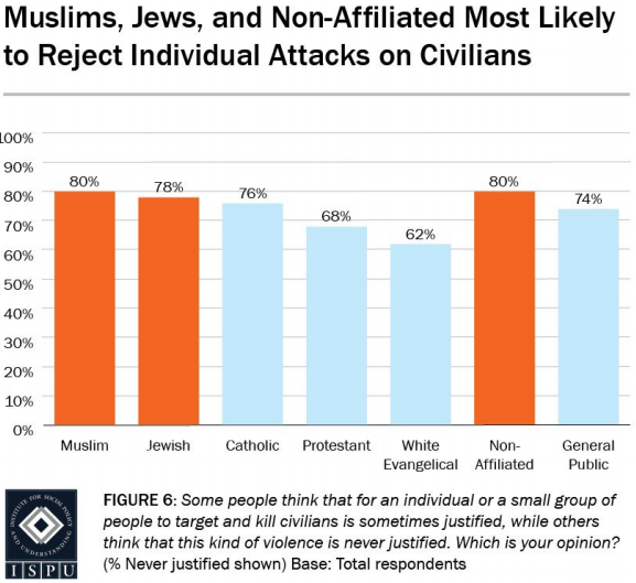 Latest Poll Highlights The State Of Anti Muslim Hate In