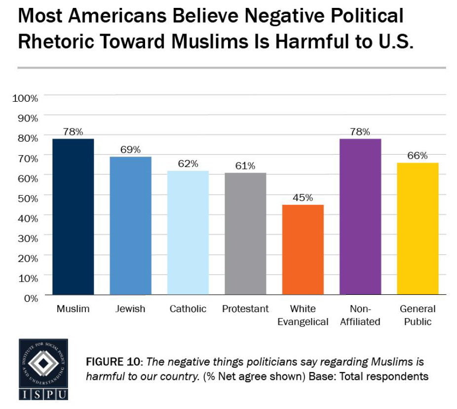 Latest poll highlights the state of anti-Muslim hate in America and ...