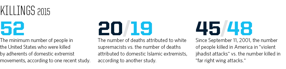 Another Tally By The Respected New America Foundation Found That By Year S End 45 People In America Had Been Killed In Violent Jihadist Attacks Since