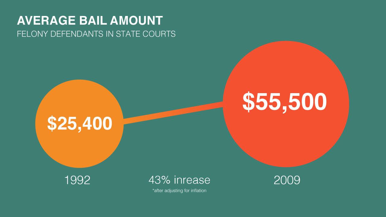 Average bail amount increase