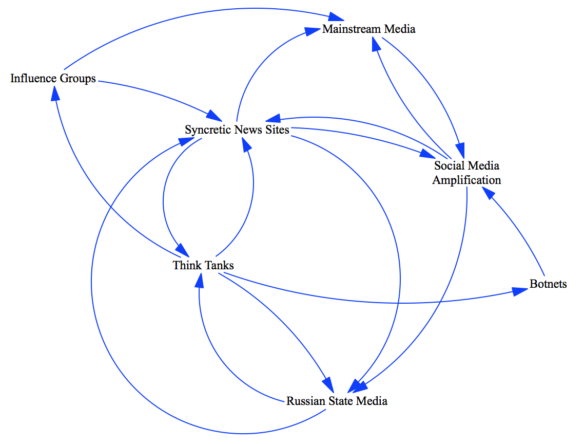 Syria louis proyect the unrepentant marxist this network map shows the flow of movement building from parties to front groups to participation in and creation of syncretic coalitions pooptronica