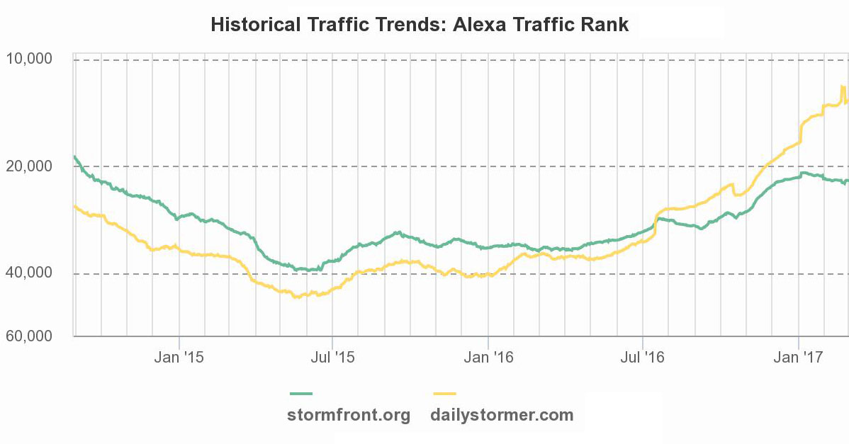 Daily Stormer's traffic began to surge in mid-2016 and continued through  the end of the year.