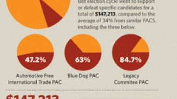 Comparing PAC Expenses