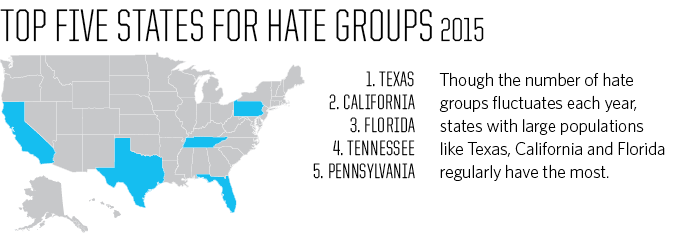 The Year In Hate And Extremism