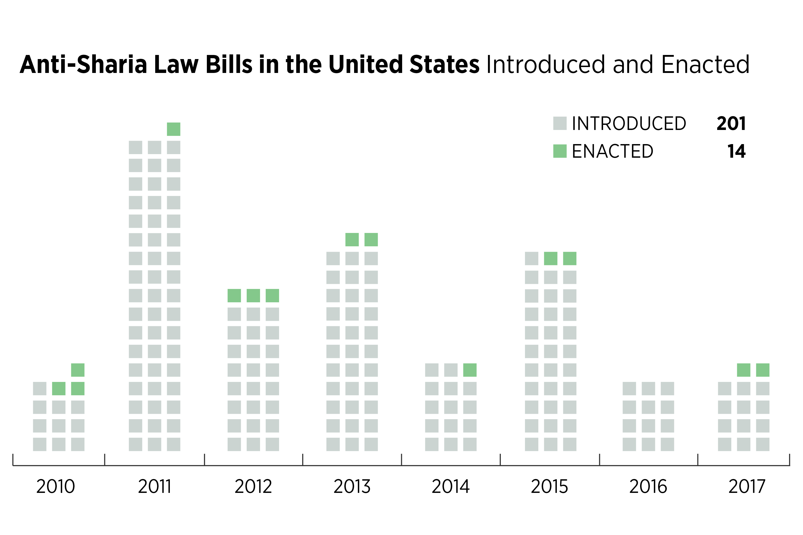 Anti-Sharia law bills in the United States | Southern Poverty Law Center